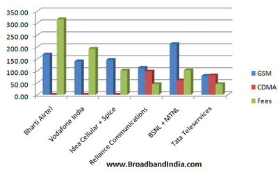 2g spectrum allocation chart versus fees paid by operators