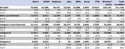 Indian Wireless Operators Revenue for Q1 FY09