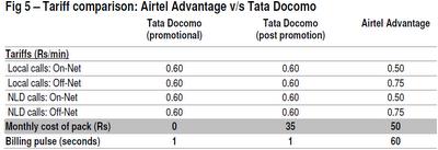 Airtel Advantage Versus Tata DoCoMo Tariff Plans
