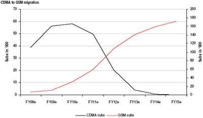 End of CDMA Era in India