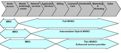 Proposed Business Models for MVNOs in India