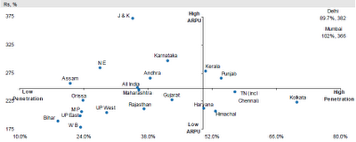 Wireless ARPU Vs Penetration in India as on May-2009
